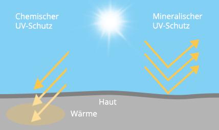Grafik: Vergleich zwischen chemischen und mineralischen UV-Filtern